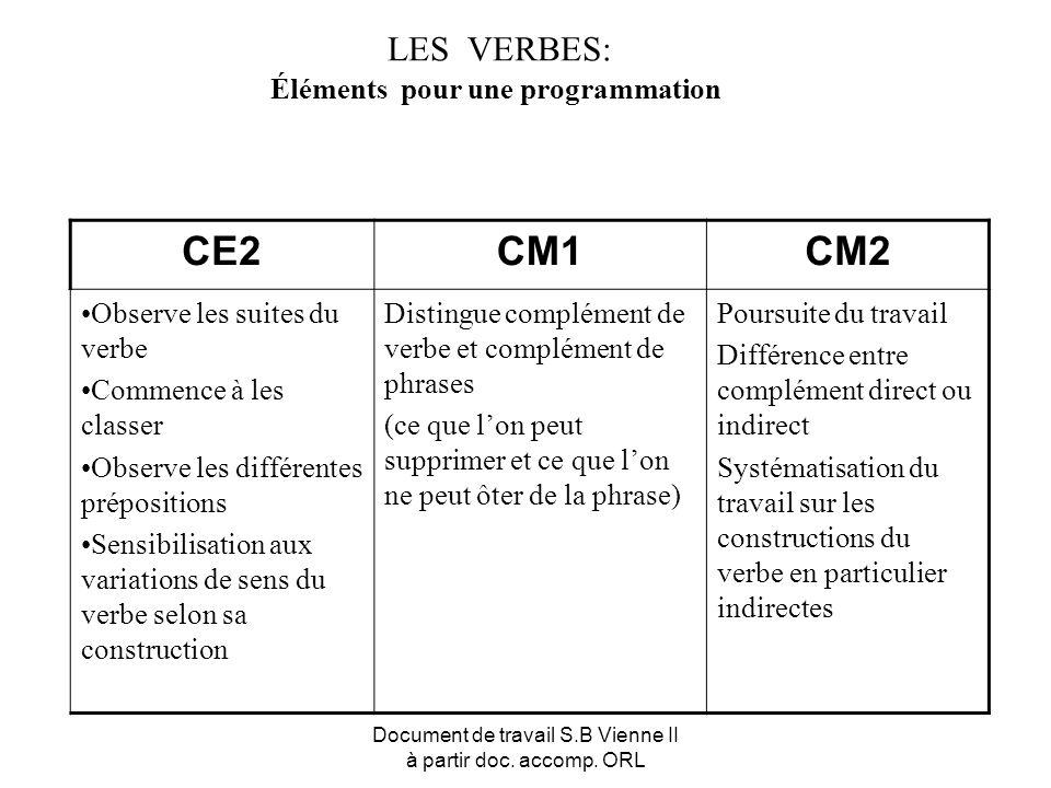 Document de travail S.B Vienne II à partir doc. accomp. ORL LES VERBES: Éléments pour une programmation CE2CM1CM2 Observe les suites du verbe Commence