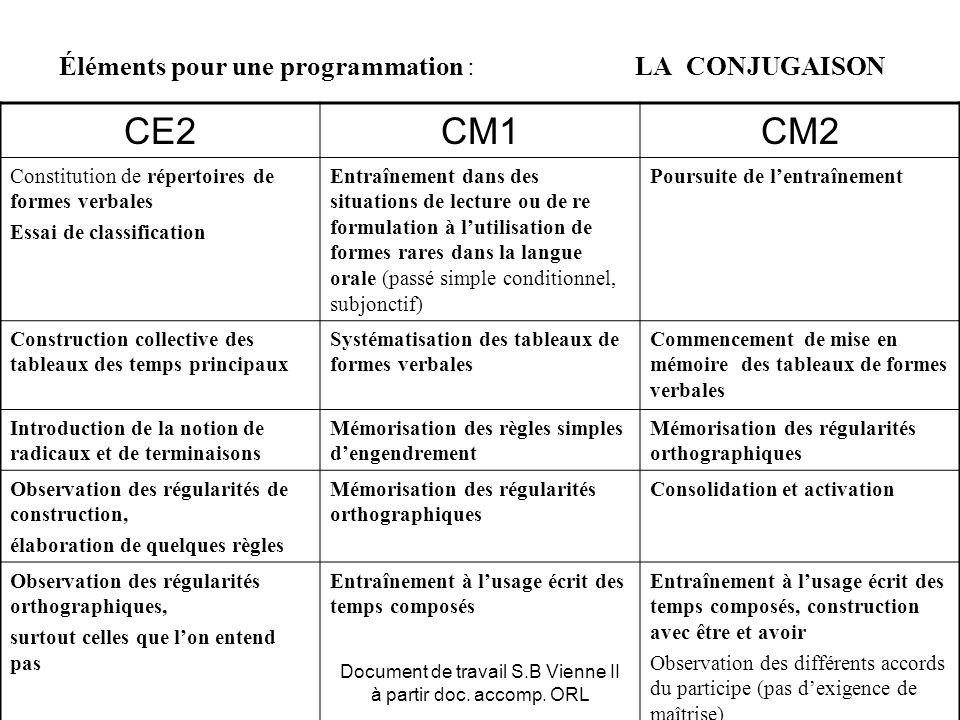 Document de travail S.B Vienne II à partir doc. accomp. ORL Éléments pour une programmation : LA CONJUGAISON CE2CM1CM2 Constitution de répertoires de