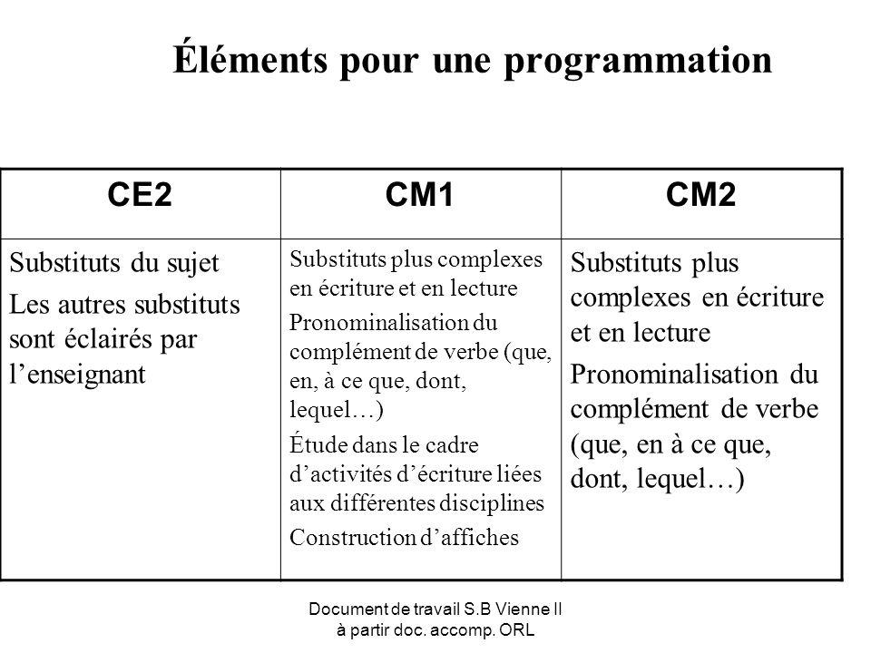 Document de travail S.B Vienne II à partir doc. accomp. ORL Éléments pour une programmation CE2CM1CM2 Substituts du sujet Les autres substituts sont é