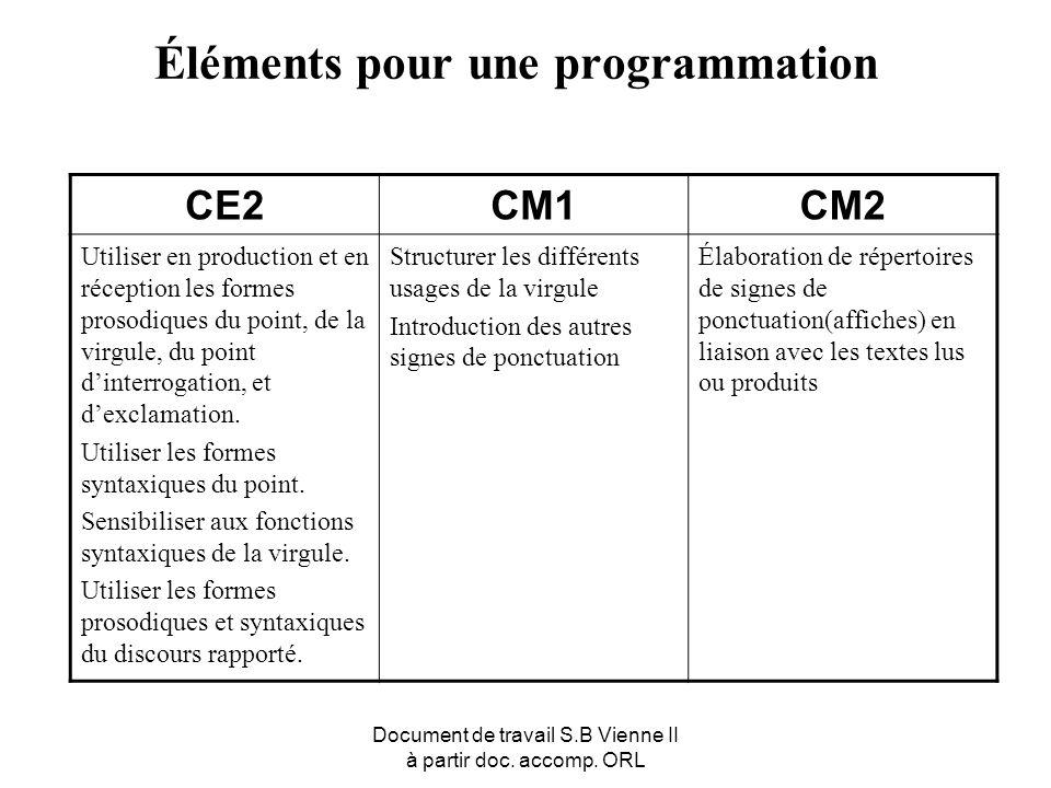 Document de travail S.B Vienne II à partir doc. accomp. ORL Éléments pour une programmation CE2CM1CM2 Utiliser en production et en réception les forme