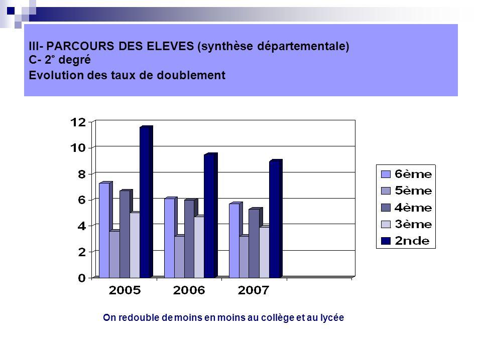 III- PARCOURS DES ELEVES (synthèse départementale) C- 2° degré Evolution des taux de doublement On redouble de moins en moins au collège et au lycée
