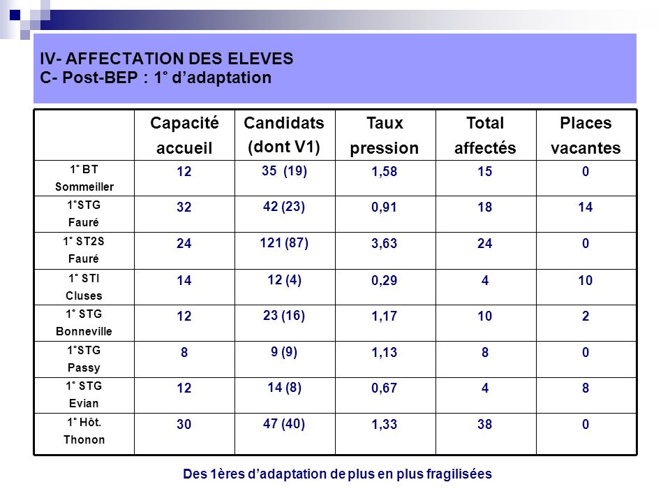 IV- AFFECTATION DES ELEVES C- Post-BEP : 1° dadaptation 0381,3347 (40)30 1° Hôt.