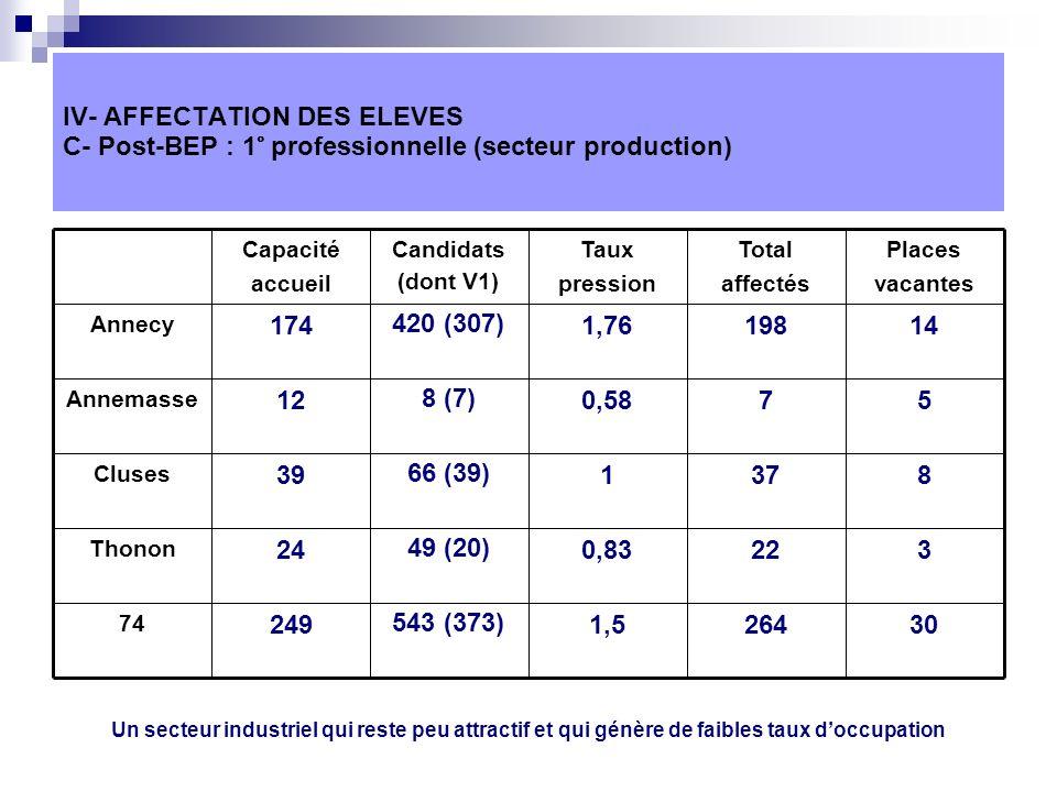 IV- AFFECTATION DES ELEVES C- Post-BEP : 1° professionnelle (secteur production) 302641,5543 (373)249 74 3220,8349 (20)24 Thonon 837166 (39)39 Cluses 570,588 (7)12 Annemasse 141981,76420 (307)174 Annecy Places vacantes Total affectés Taux pression Candidats (dont V1) Capacité accueil Un secteur industriel qui reste peu attractif et qui génère de faibles taux doccupation