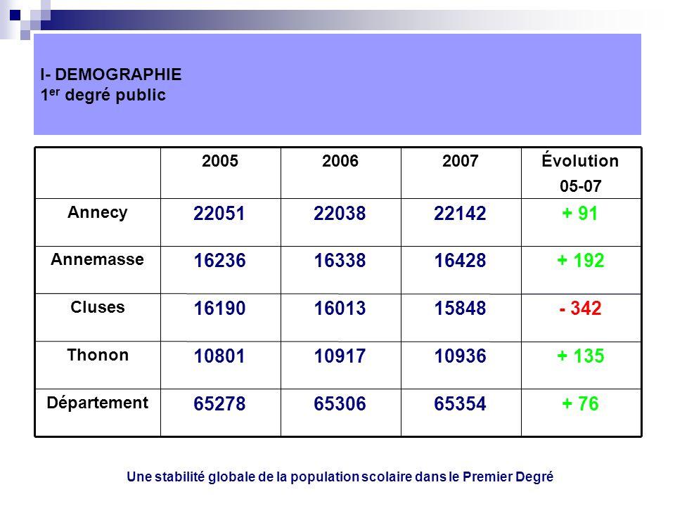 I- DEMOGRAPHIE 1 er degré public + 76653546530665278 Département + 135109361091710801 Thonon - 342158481601316190 Cluses + 192 164281633816236 Annemasse + 91221422203822051 Annecy Évolution 05-07 200720062005 Une stabilité globale de la population scolaire dans le Premier Degré