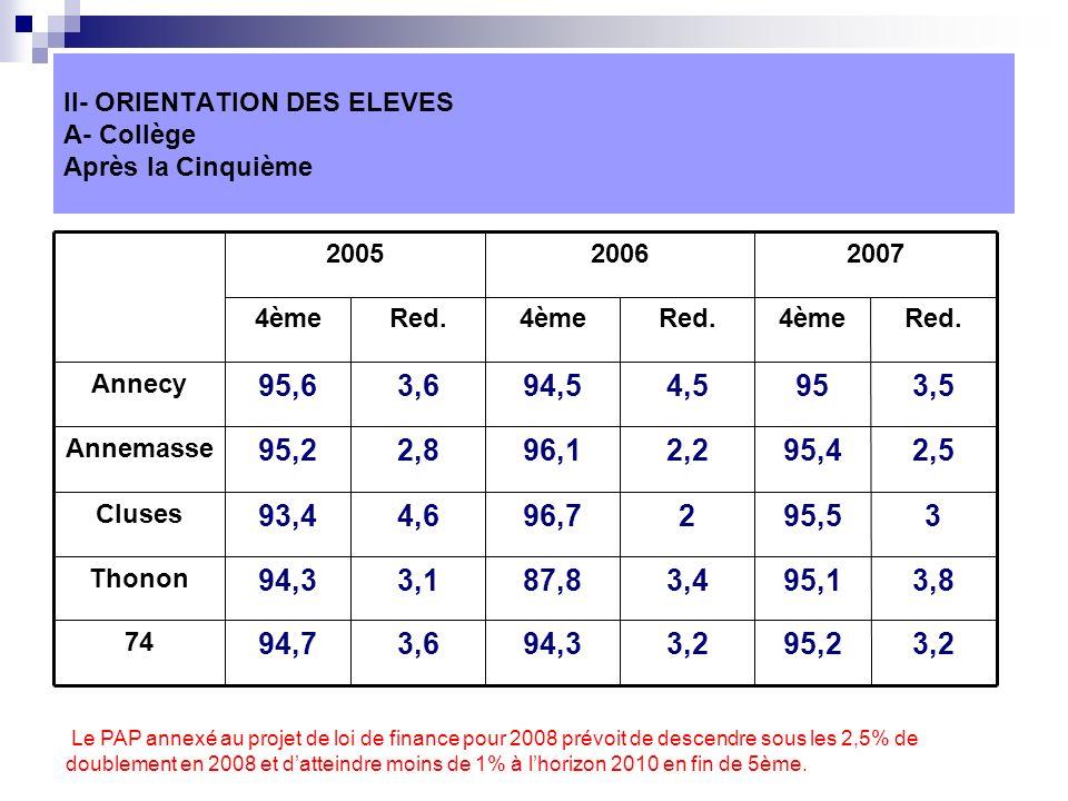 II- ORIENTATION DES ELEVES A- Collège Après la Cinquième 3,295,23,294,33,694,7 74 3,895,13,487,83,194,3 Thonon 395,5296,74,693,4 Cluses 2,595,42,296,1 2,8 95,2 Annemasse 3,5954,594,53,695,6 Annecy Red.4èmeRed.4èmeRed.4ème 200720062005 Le PAP annexé au projet de loi de finance pour 2008 prévoit de descendre sous les 2,5% de doublement en 2008 et datteindre moins de 1% à lhorizon 2010 en fin de 5ème.