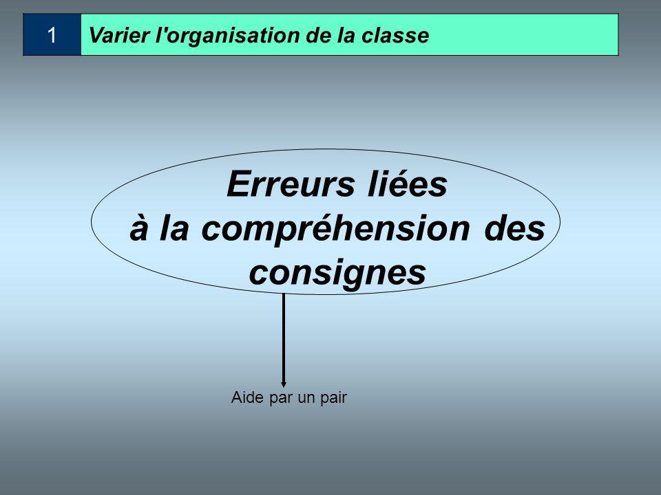 Erreurs liées à la compréhension des consignes Reformulation, verbalisation Aide par un pair Veiller à la réactivation des connaissances antérieures M