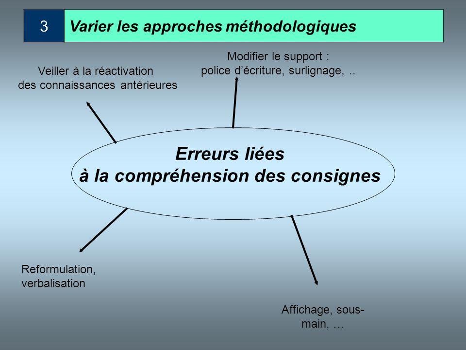 2Varier les stratégies d'apprentissage Erreurs liées à la compréhension des consignes Reformulation, verbalisation Aide par un pair Veiller à la réact