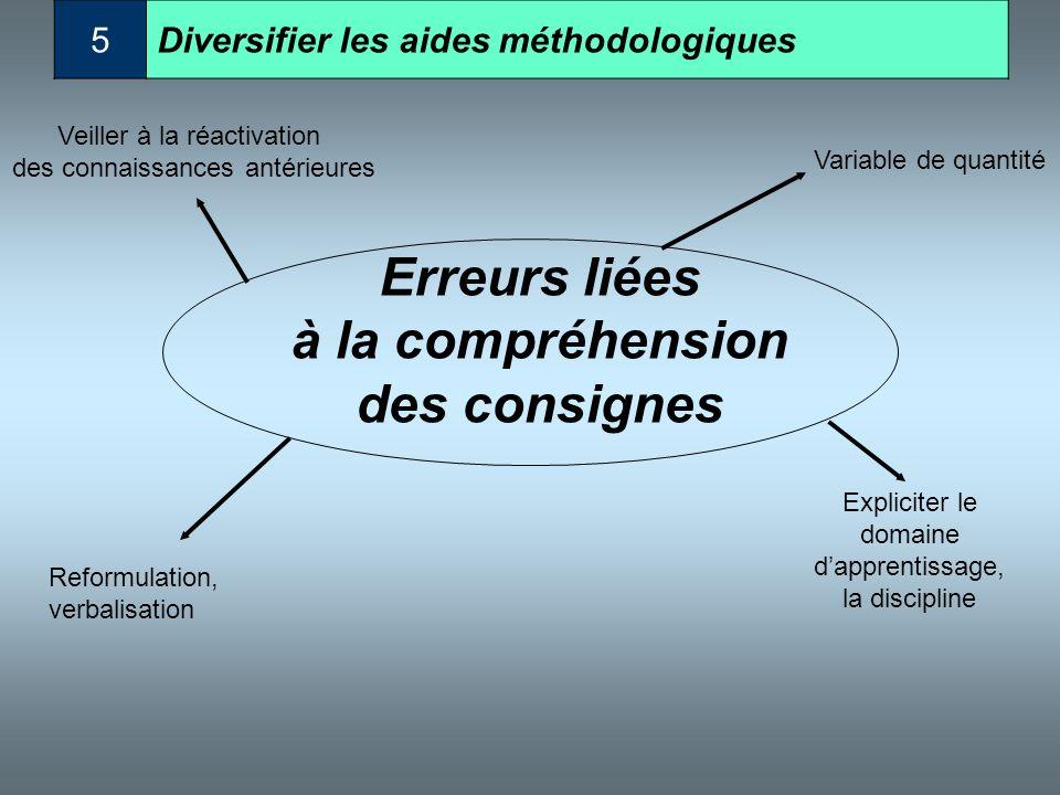 Erreurs liées à la compréhension des consignes Reformulation, verbalisation Veiller à la réactivation des connaissances antérieures Modifier le suppor