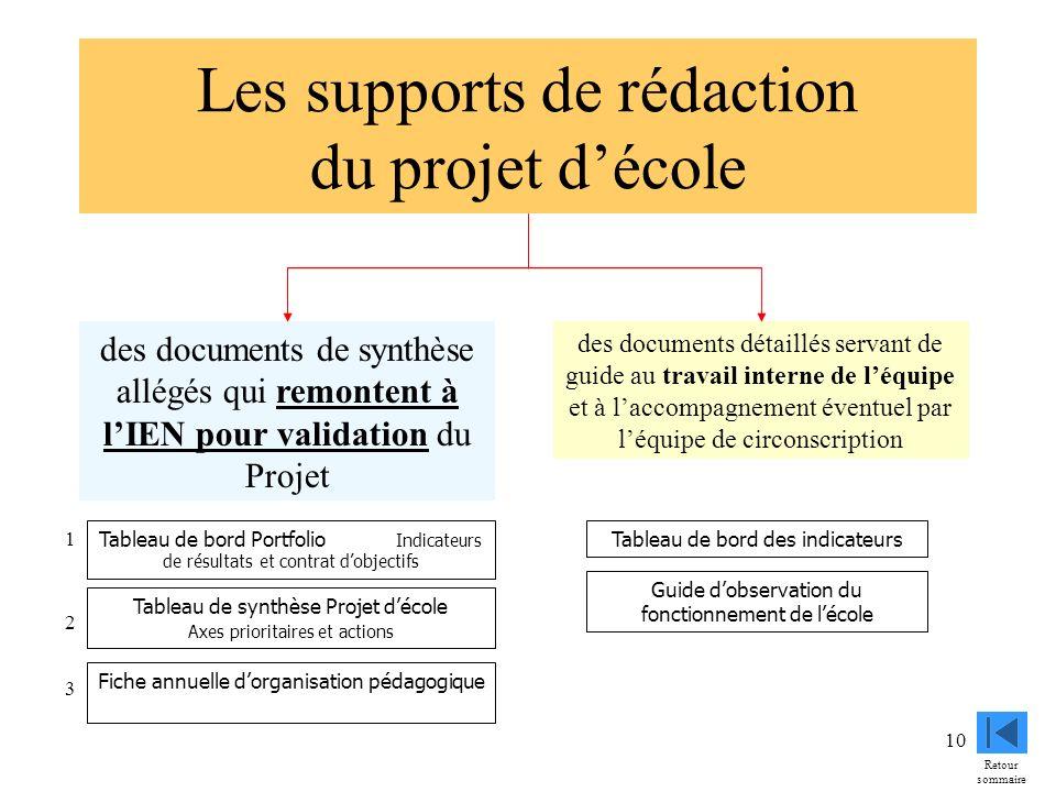 10 Les supports de rédaction du projet décole des documents de synthèse allégés qui remontent à lIEN pour validation du Projet des documents détaillés