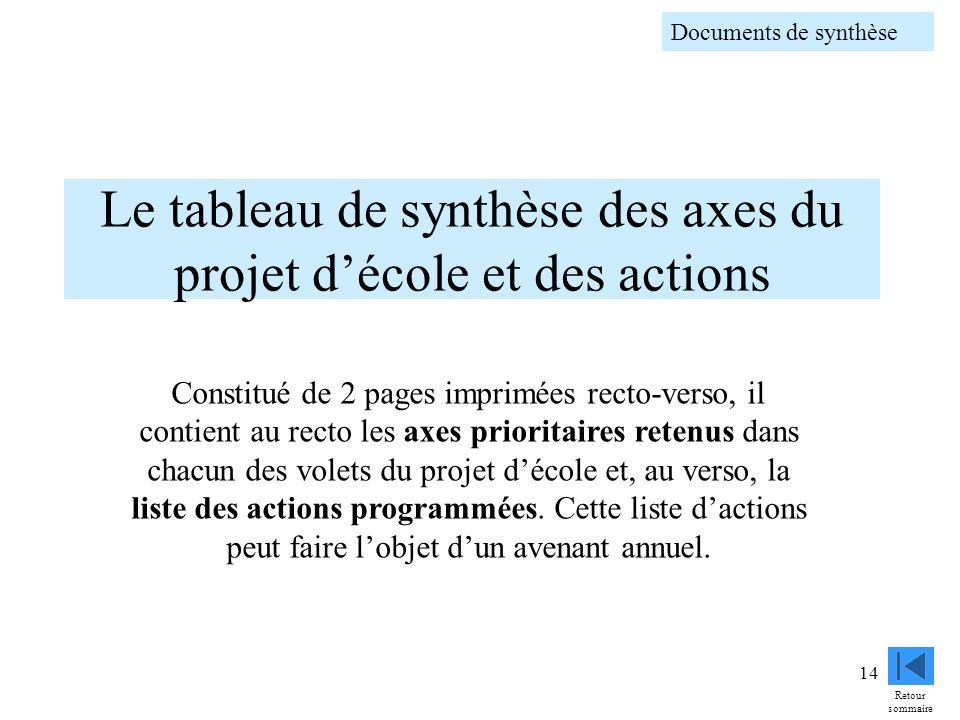 14 Le tableau de synthèse des axes du projet décole et des actions Constitué de 2 pages imprimées recto-verso, il contient au recto les axes prioritai