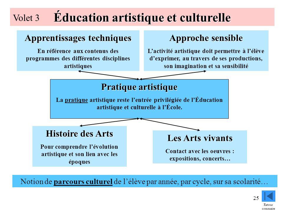 25 Éducation artistique et culturelle Volet 3 Pratique artistique La pratique artistique reste lentrée privilégiée de lÉducation artistique et culture