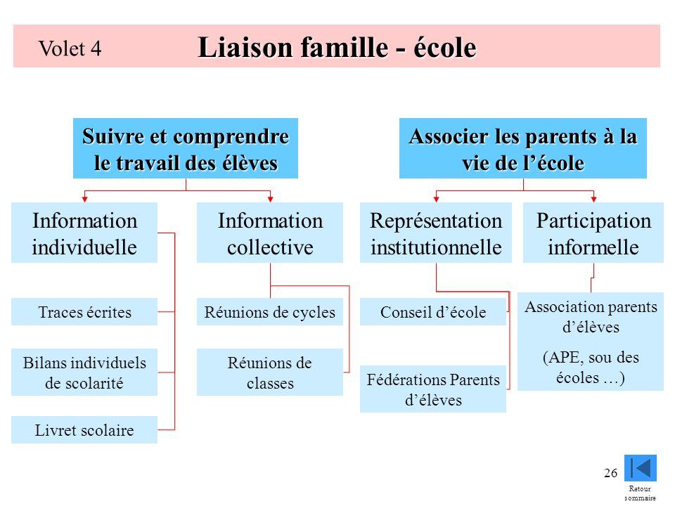 26 Liaison famille - école Volet 4 Suivre et comprendre le travail des élèves Associer les parents à la vie de lécole Information individuelle Informa