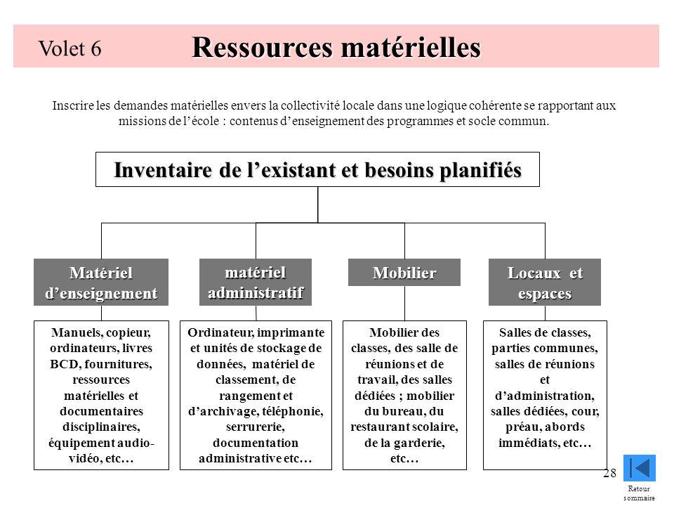 28 Ressources matérielles Volet 6 Matériel denseignement Locaux et espaces matériel administratif Mobilier Inventaire de lexistant et besoins planifié