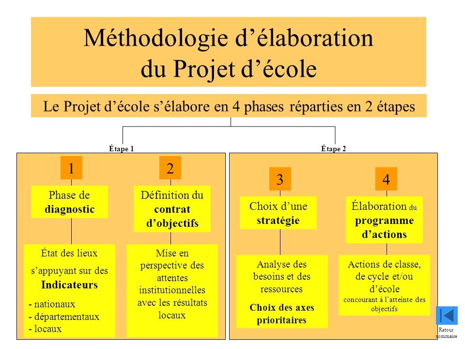 4 Méthodologie délaboration du Projet décole Phase de diagnostic Définition du contrat dobjectifs Élaboration du programme dactions Choix dune stratég