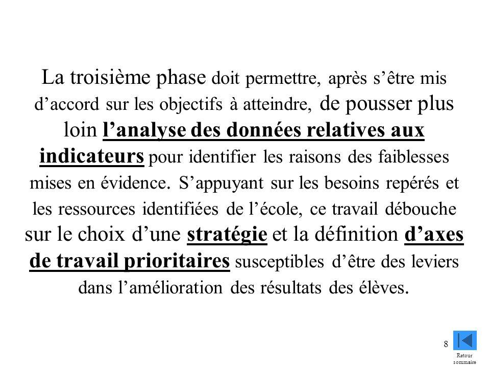 9 La quatrième phase est lélaboration du programme dactions.