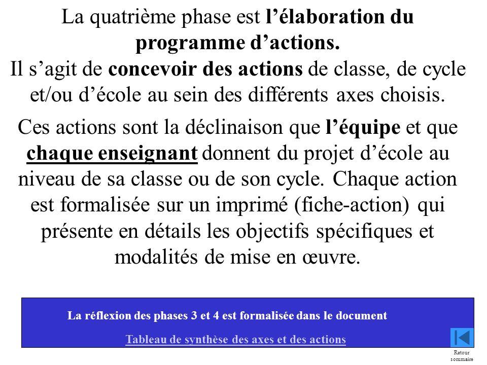 9 La quatrième phase est lélaboration du programme dactions. Il sagit de concevoir des actions de classe, de cycle et/ou décole au sein des différents