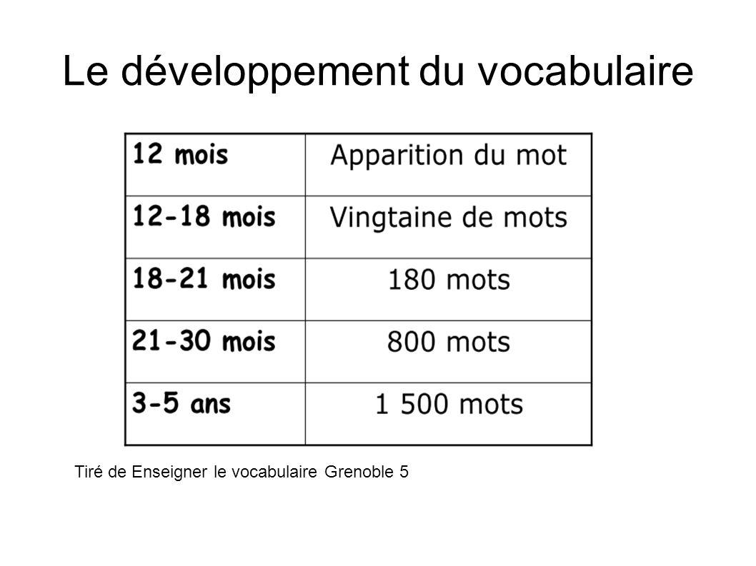 Le développement du vocabulaire Tiré de Enseigner le vocabulaire Grenoble 5