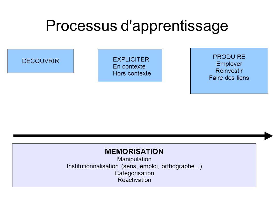 Processus d'apprentissage DECOUVRIR EXPLICITER En contexte Hors contexte MEMORISATION Manipulation Institutionnalisation (sens, emploi, orthographe...
