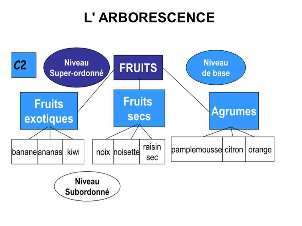 L' ARBORESCENCE