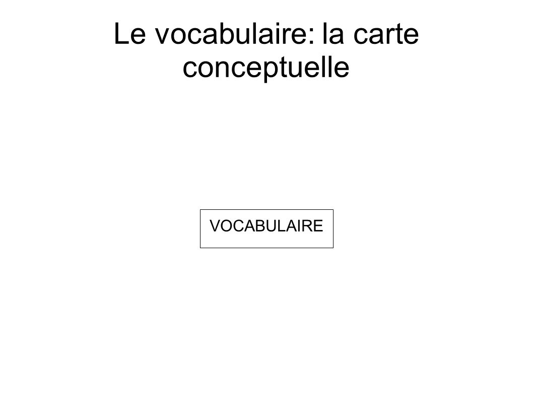 Le vocabulaire: la carte conceptuelle VOCABULAIRE
