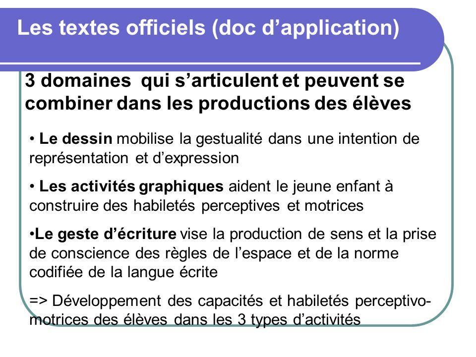3 domaines qui sarticulent et peuvent se combiner dans les productions des élèves Les textes officiels (doc dapplication) Le dessin mobilise la gestua