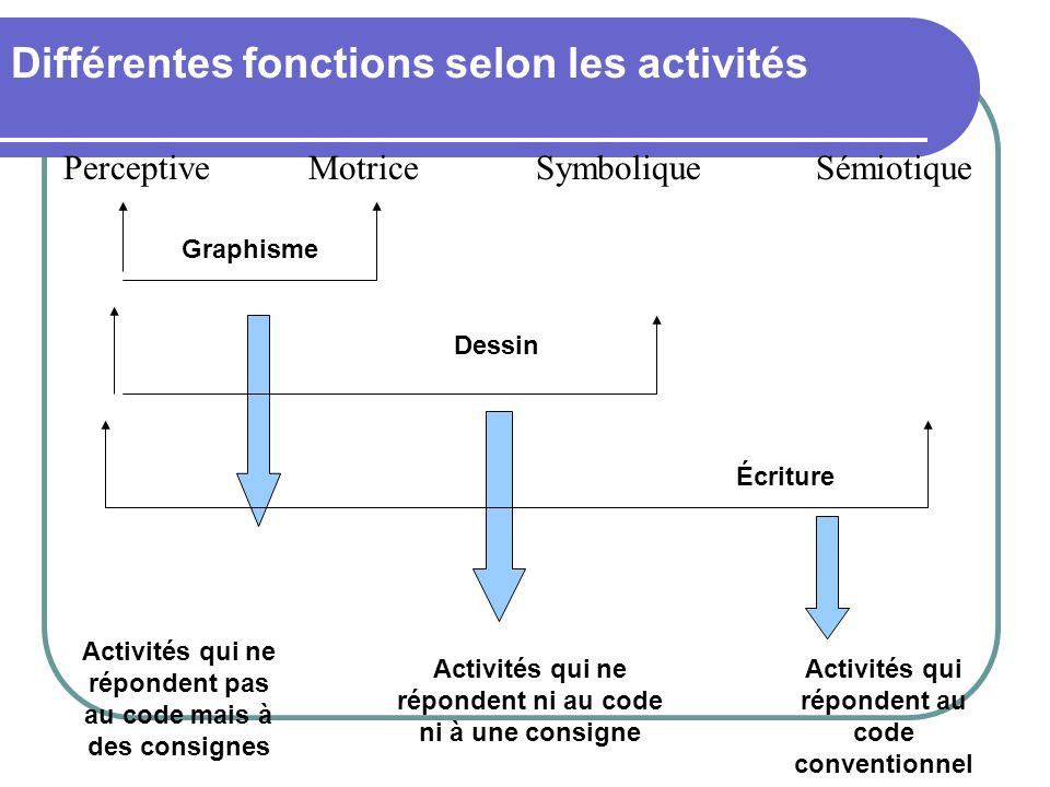 Différentes fonctions selon les activités Dessin Graphisme Écriture Activités qui ne répondent ni au code ni à une consigne Activités qui ne répondent