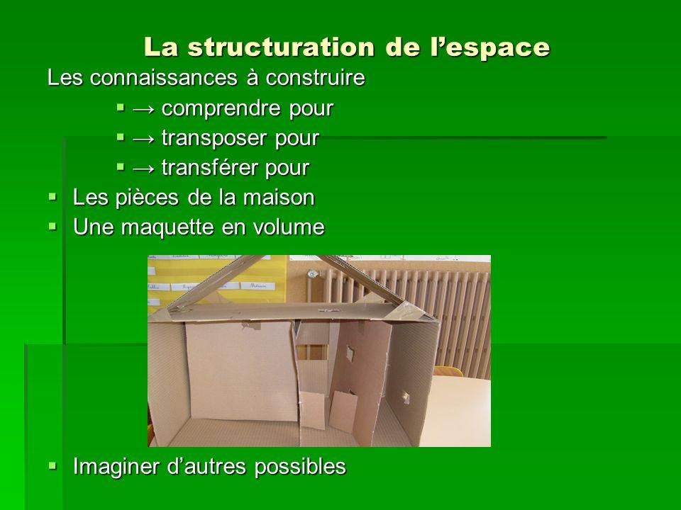La structuration de lespace Les connaissances à construire comprendre pour comprendre pour transposer pour transposer pour transférer pour transférer