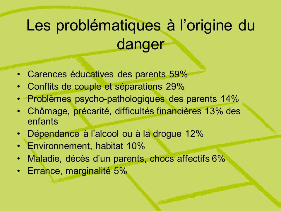Les problématiques à lorigine du danger Carences éducatives des parents 59% Conflits de couple et séparations 29% Problèmes psycho-pathologiques des p