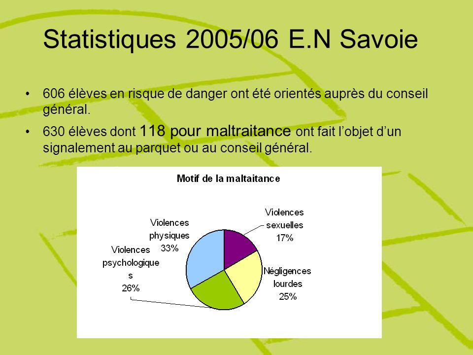 Statistiques 2005/06 E.N Savoie 606 élèves en risque de danger ont été orientés auprès du conseil général. 630 élèves dont 118 pour maltraitance ont f