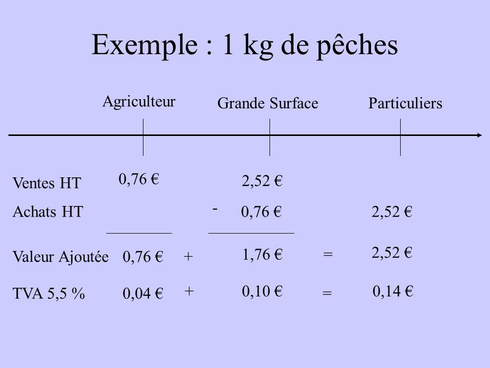 Exemple : 1 kg de pêches Agriculteur Grande SurfaceParticuliers Ventes HT Achats HT 0,76 2,52 Valeur Ajoutée0,76 1,76 + = 2,52 TVA 5,5 %0,04 0,10 + = 0,14 -