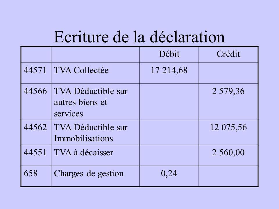Ecriture de la déclaration DébitCrédit 44571TVA CollectéeX 44566TVA Déductible sur autres biens et services X 44562TVA Déductible sur Immobilisations