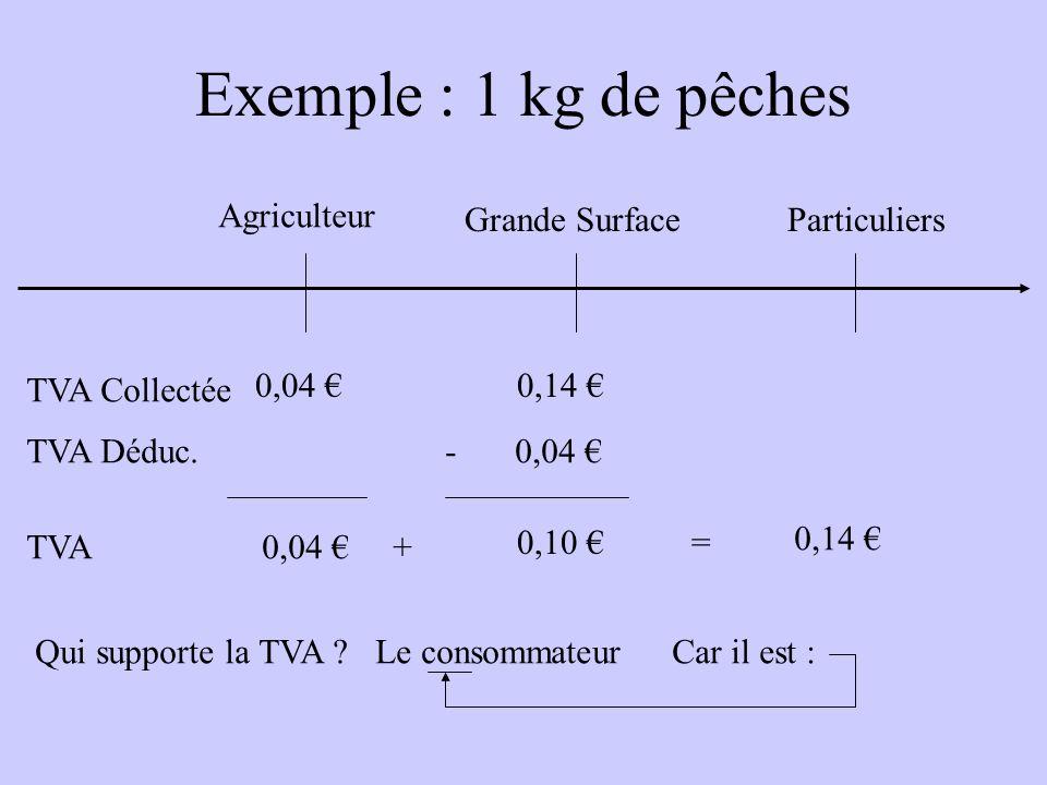 Exemple : 1 kg de pêches Agriculteur Grande SurfaceParticuliers Ventes HT Achats HT 0,76 2,52 Valeur Ajoutée0,76 1,76 + = 2,52 TVA 5,5 %0,04 0,10 + =