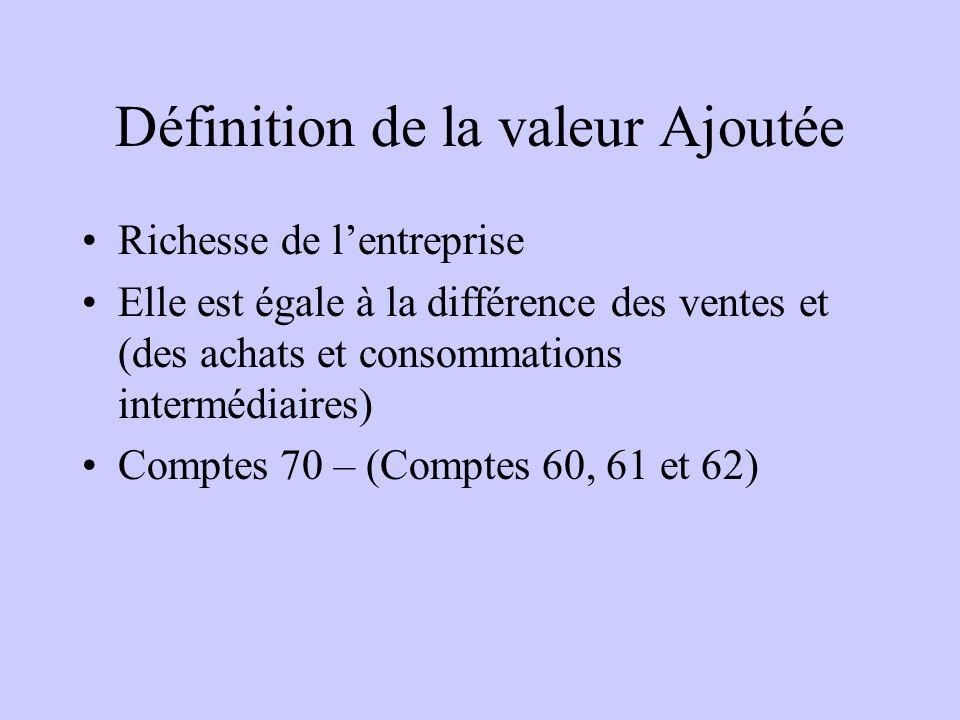 Définition de la valeur Ajoutée Richesse de lentreprise Elle est égale à la différence des ventes et (des achats et consommations intermédiaires) Comptes 70 – (Comptes 60, 61 et 62)