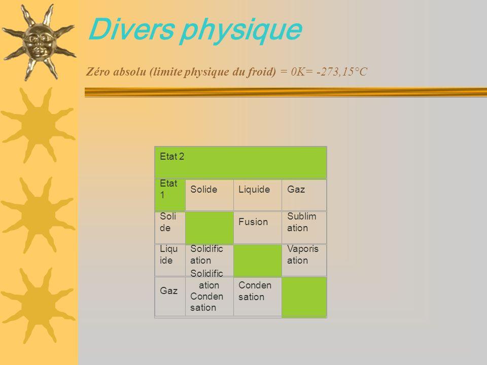 Divers physique Zéro absolu (limite physique du froid) = 0K= -273,15°C Etat 2 Etat 1 SolideLiquideGaz Soli de Fusion Sublim ation Liqu ide Solidific a