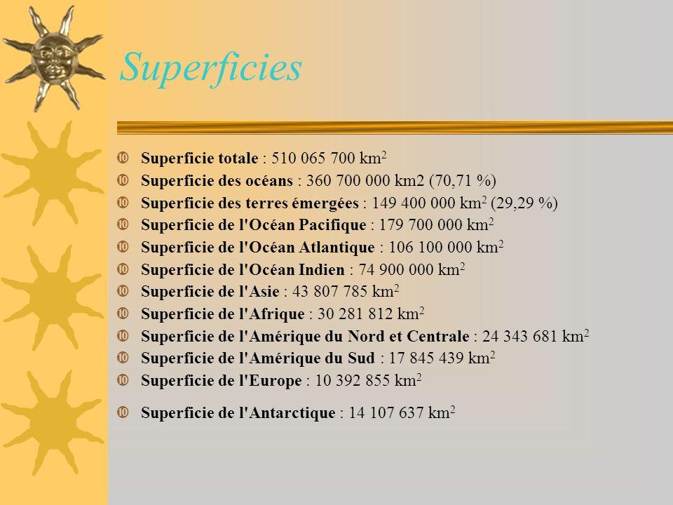 Superficies Superficie totale : 510 065 700 km 2 Superficie des océans : 360 700 000 km2 (70,71 %) Superficie des terres émergées : 149 400 000 km 2 (