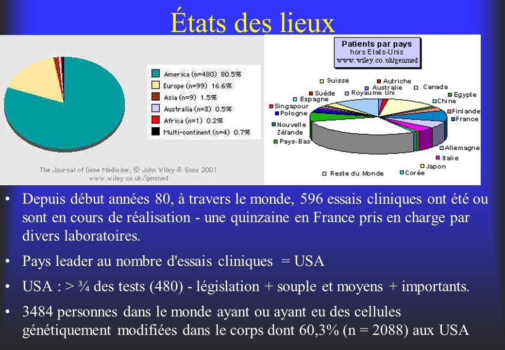 États des lieux Depuis début années 80, à travers le monde, 596 essais cliniques ont été ou sont en cours de réalisation - une quinzaine en France pri