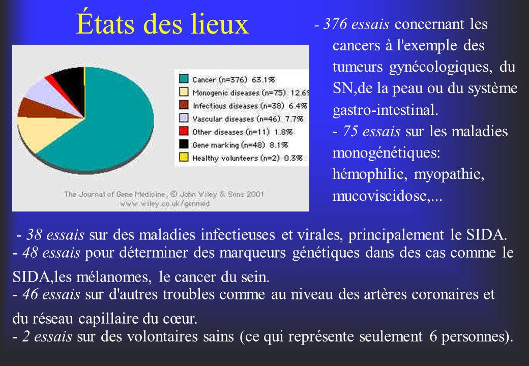 États des lieux - 376 essais concernant les cancers à l'exemple des tumeurs gynécologiques, du SN,de la peau ou du système gastro-intestinal. - 75 ess