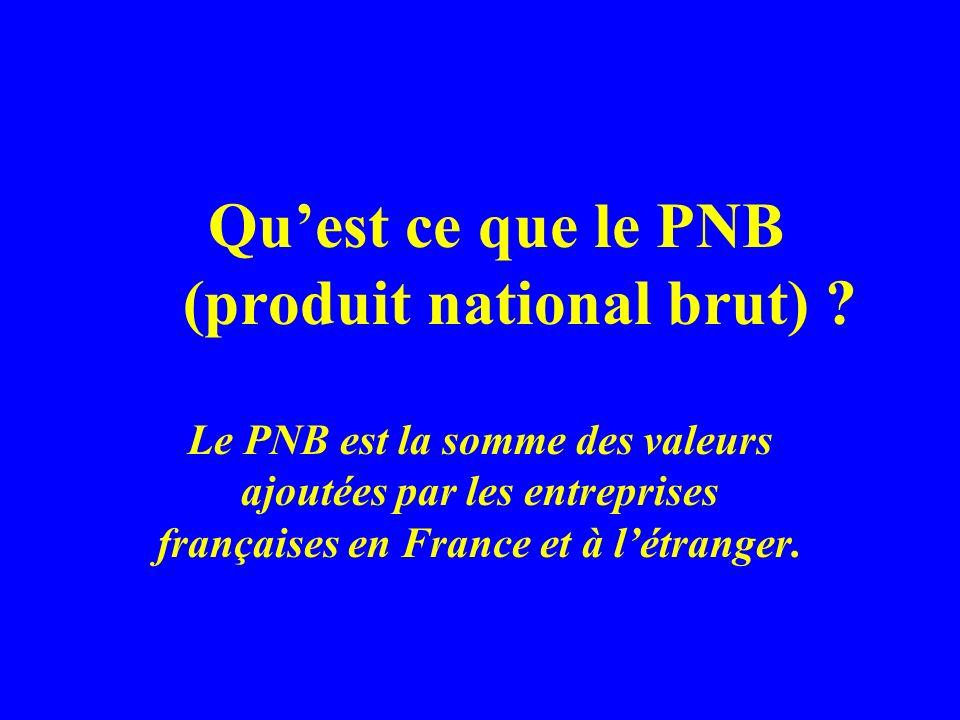 Quest ce que le PNB (produit national brut) ? Le PNB est la somme des valeurs ajoutées par les entreprises françaises en France et à létranger.