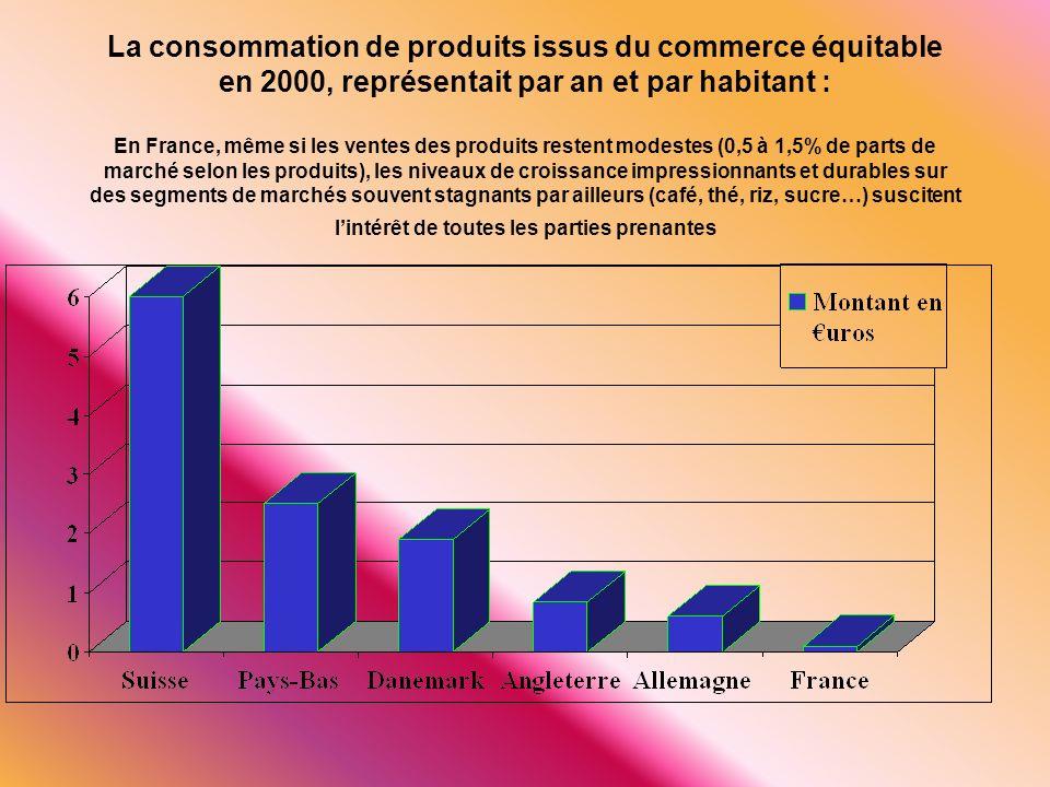 La consommation de produits issus du commerce équitable en 2000, représentait par an et par habitant : En France, même si les ventes des produits rest