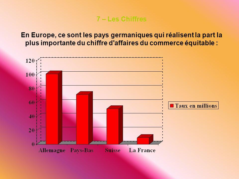 7 – Les Chiffres En Europe, ce sont les pays germaniques qui réalisent la part la plus importante du chiffre d'affaires du commerce équitable :