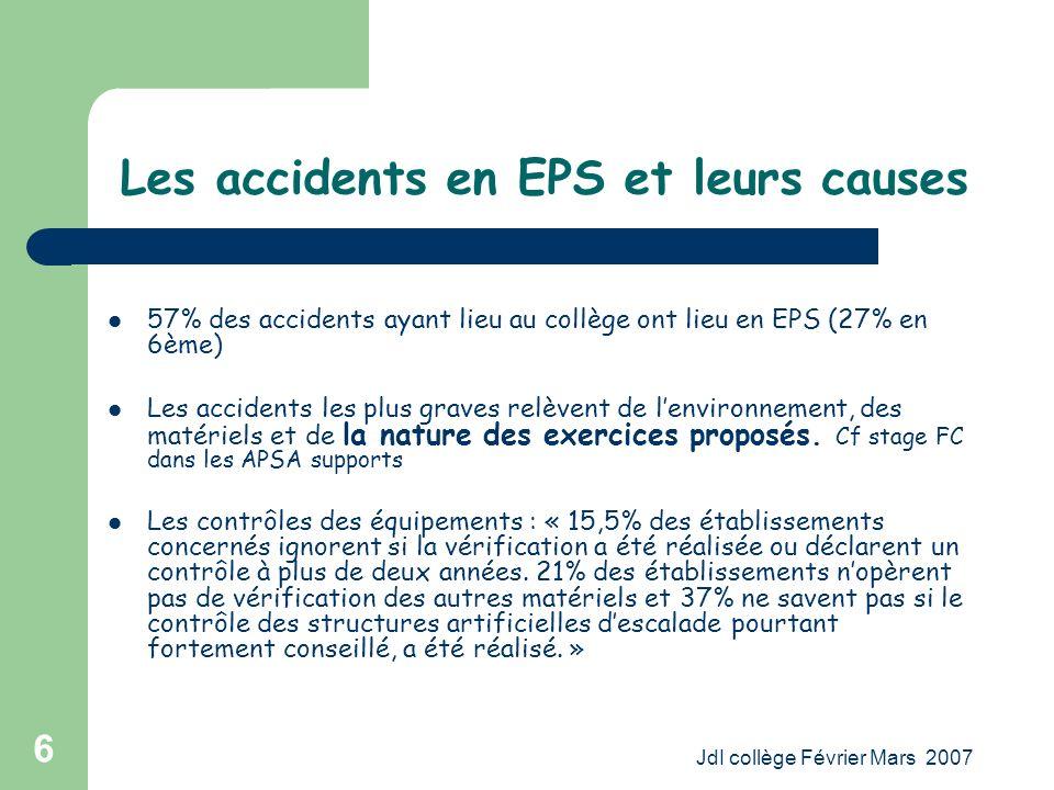 JdI collège Février Mars 2007 6 Les accidents en EPS et leurs causes 57% des accidents ayant lieu au collège ont lieu en EPS (27% en 6ème) Les accidents les plus graves relèvent de lenvironnement, des matériels et de la nature des exercices proposés.