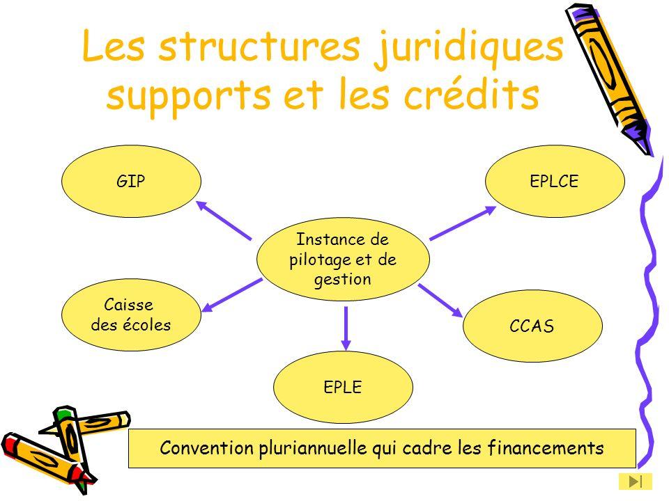 Les structures juridiques supports et les crédits GIP EPLE Caisse des écoles CCAS EPLCE Instance de pilotage et de gestion Convention pluriannuelle qui cadre les financements