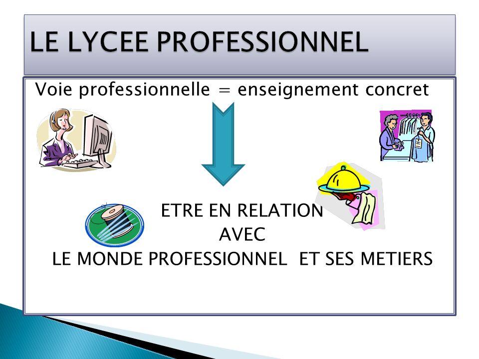 Voie professionnelle = enseignement concret ETRE EN RELATION AVEC LE MONDE PROFESSIONNEL ET SES METIERS