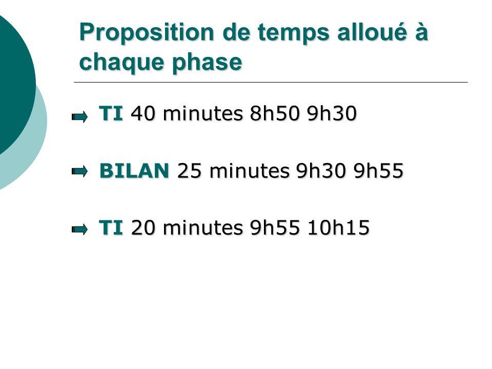 Proposition de temps alloué à chaque phase TI 40 minutes 8h50 9h30 TI 40 minutes 8h50 9h30 BILAN 25 minutes 9h30 9h55 BILAN 25 minutes 9h30 9h55 TI 20