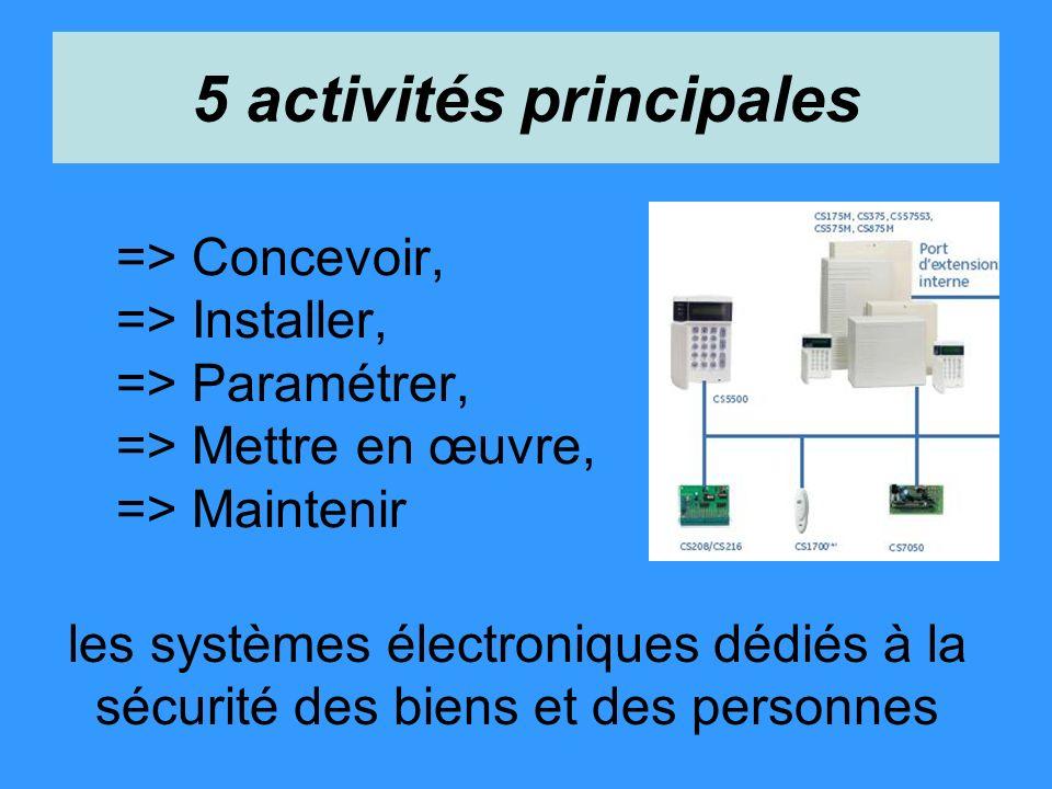=> Concevoir, => Installer, => Paramétrer, => Mettre en œuvre, => Maintenir les systèmes électroniques dédiés à la sécurité des biens et des personnes