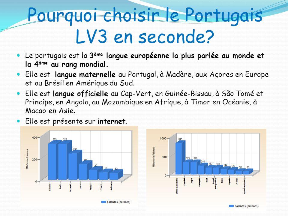 Pourquoi choisir le Portugais LV3 en seconde? Le portugais est la 3 ème langue européenne la plus parlée au monde et la 4 ème au rang mondial. Elle es