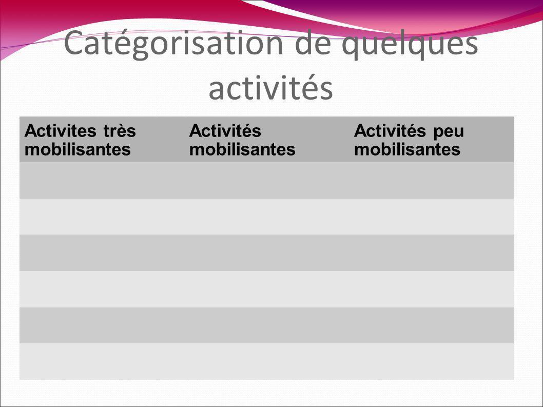 Catégorisation de quelques activités Activites très mobilisantes Activités mobilisantes Activités peu mobilisantes
