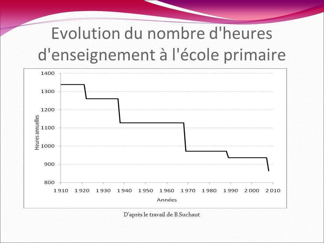 D après le travail de B.Suchaut Evolution du nombre d heures d enseignement à l école primaire