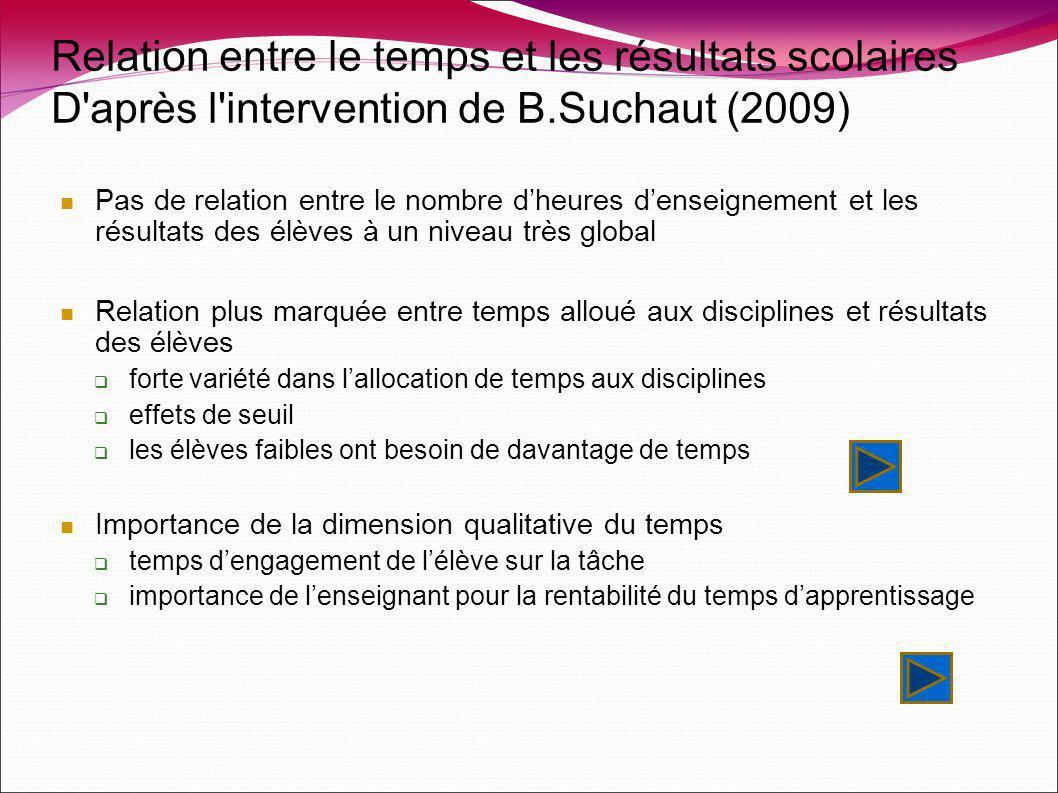 Relation entre le temps et les résultats scolaires D'après l'intervention de B.Suchaut (2009) Pas de relation entre le nombre dheures denseignement et