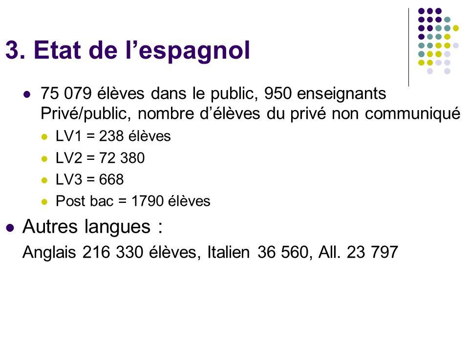 3. Etat de lespagnol 75 079 élèves dans le public, 950 enseignants Privé/public, nombre délèves du privé non communiqué LV1 = 238 élèves LV2 = 72 380
